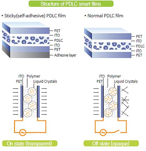 PDLC | Q-sys
